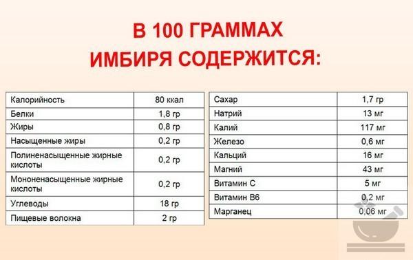 Содержание полезных веществ в имбире
