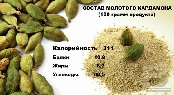 Состав молотого кардамона
