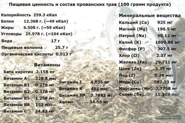 Пищевая ценность прованских трав