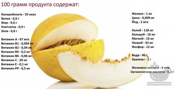 Пищевой состав дыни