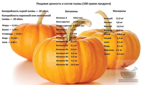 Пищевая ценность тыквы